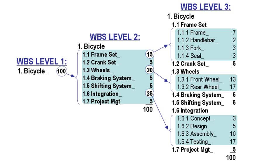 Work Breakdown Structure Diagram
